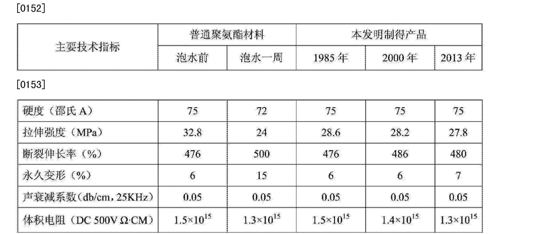 Figure CN104004344AD00132