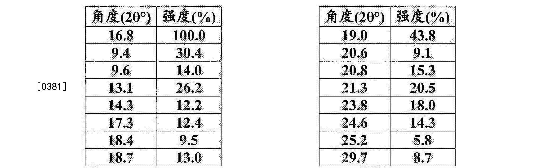 Figure CN105960407AD00401
