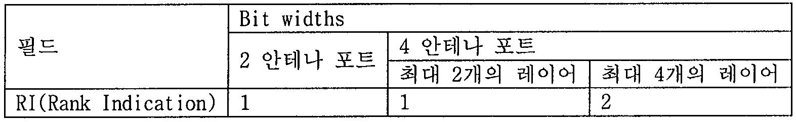 Figure 112011500627815-pat00222