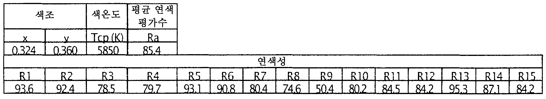 Figure 112006018872163-pct00036