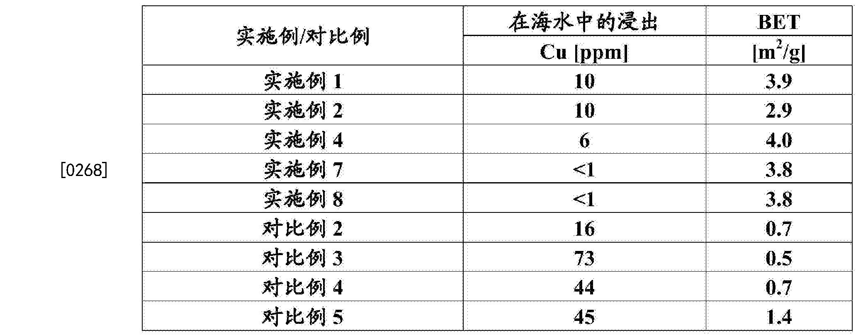 Figure CN104271676BD00252