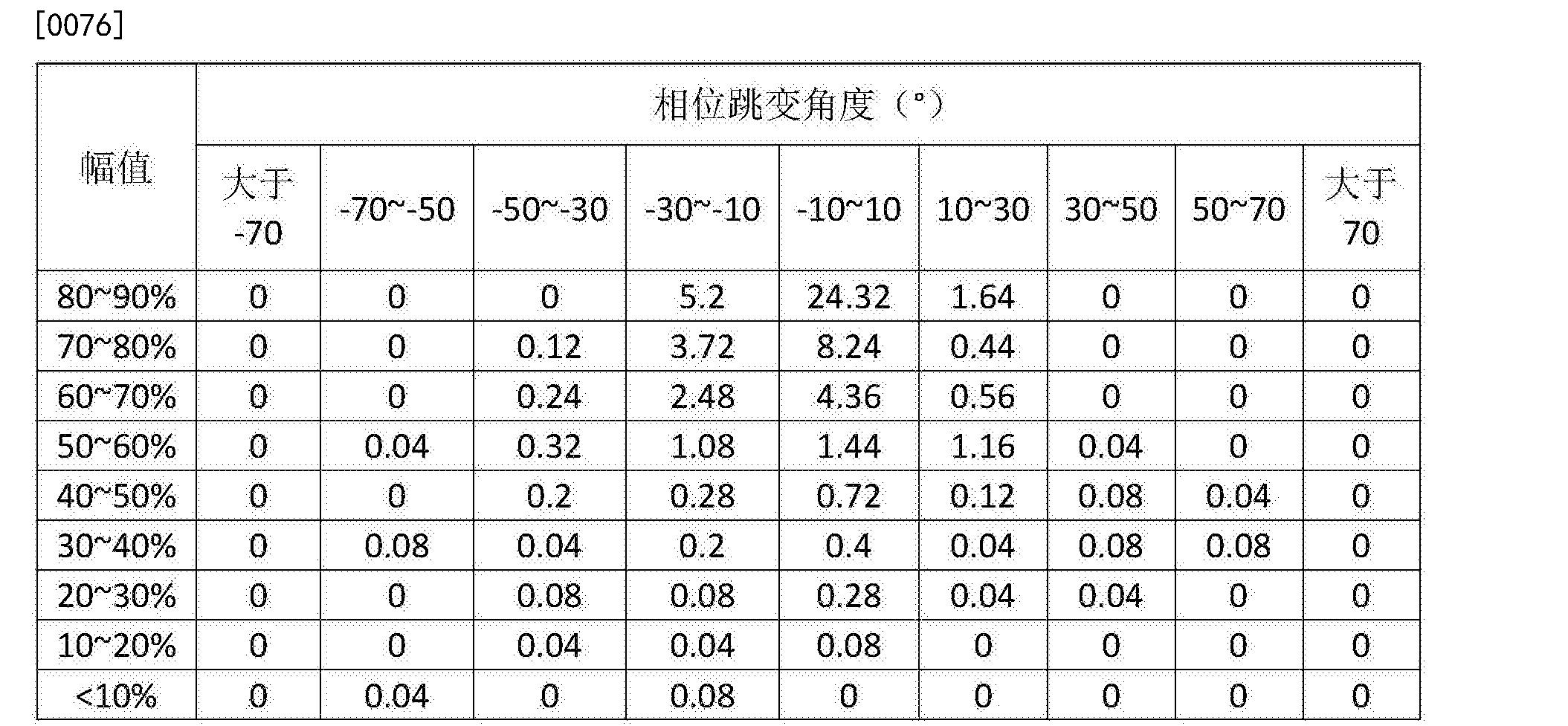 Figure CN105699848BD00101