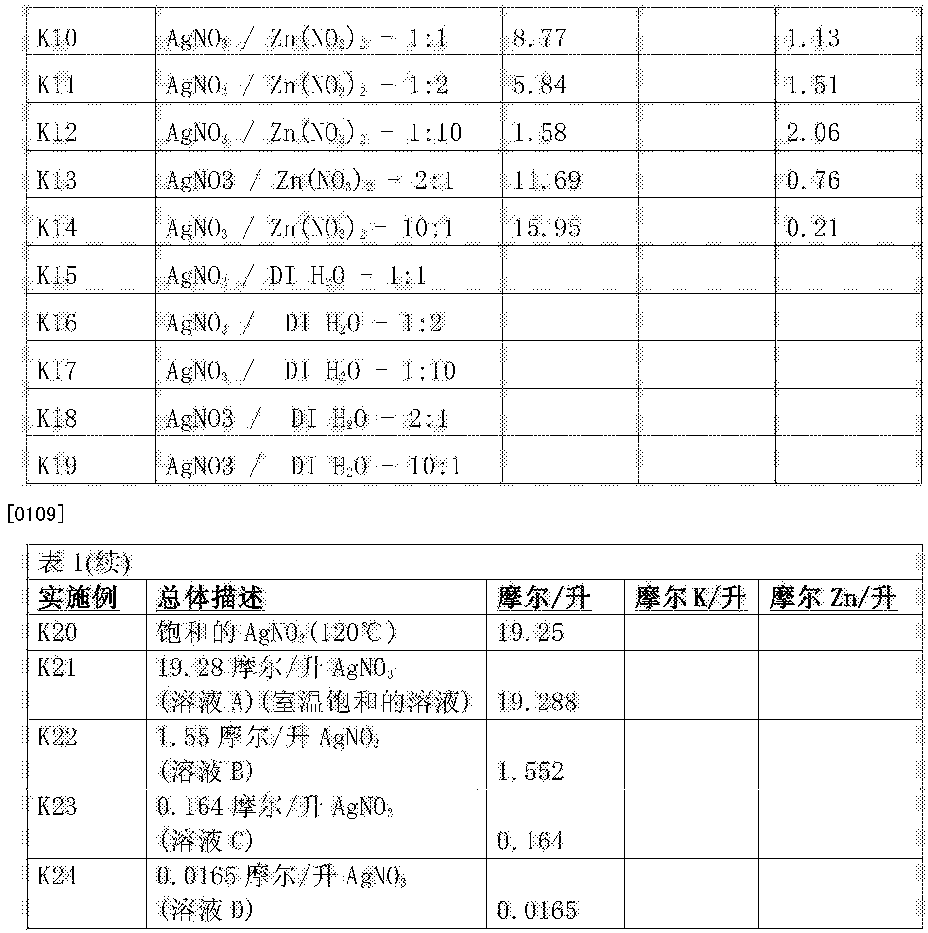 Figure CN105408273AD00201