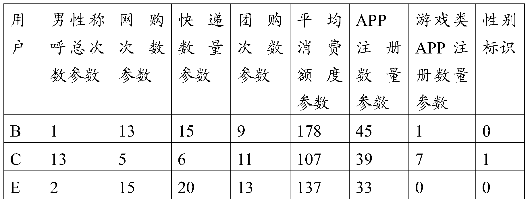 Figure PCTCN2016087528-appb-000002