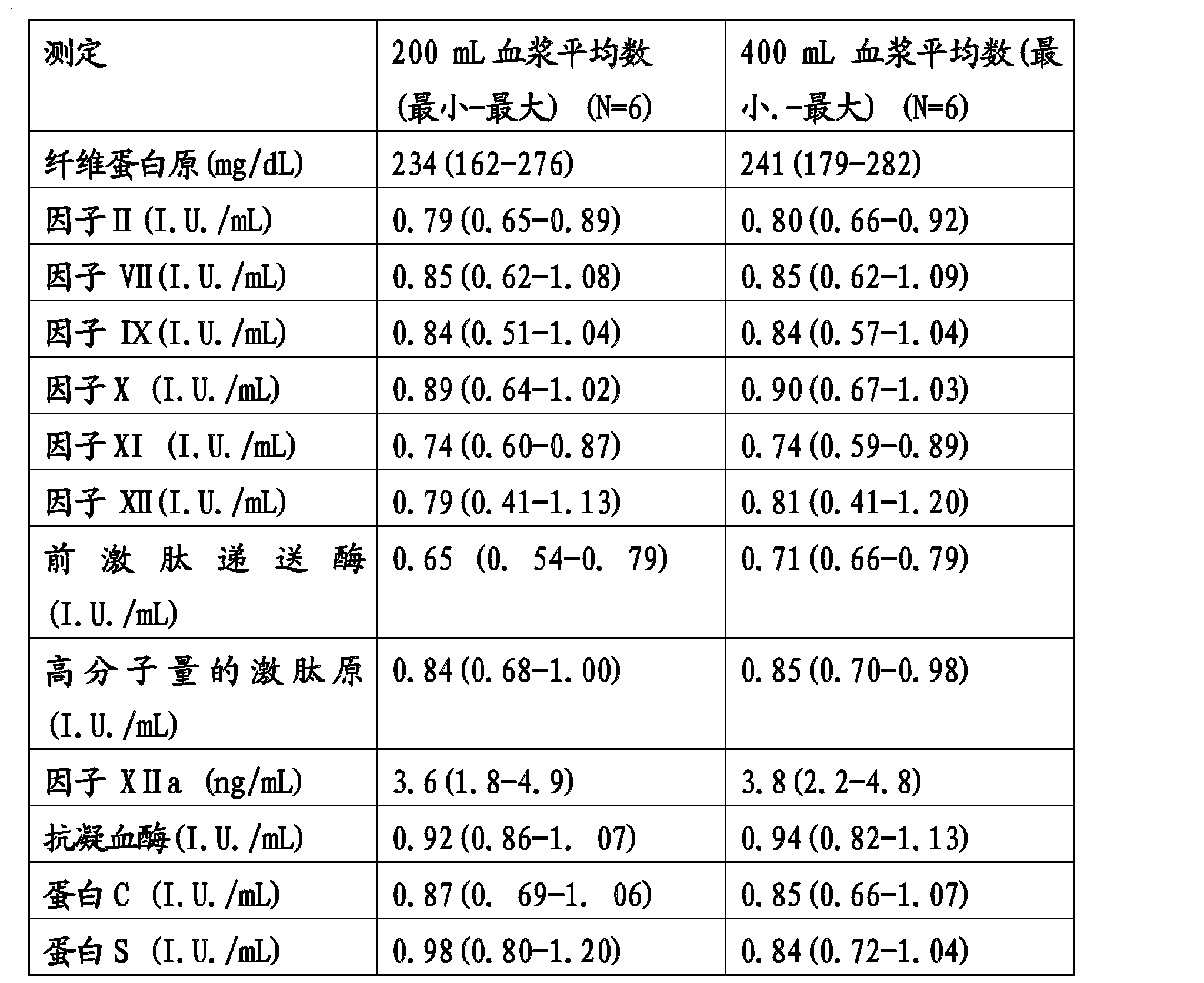 Figure CN102188728BD00211