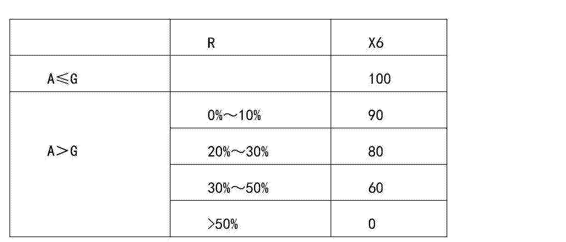 Figure CN105046088AD00142
