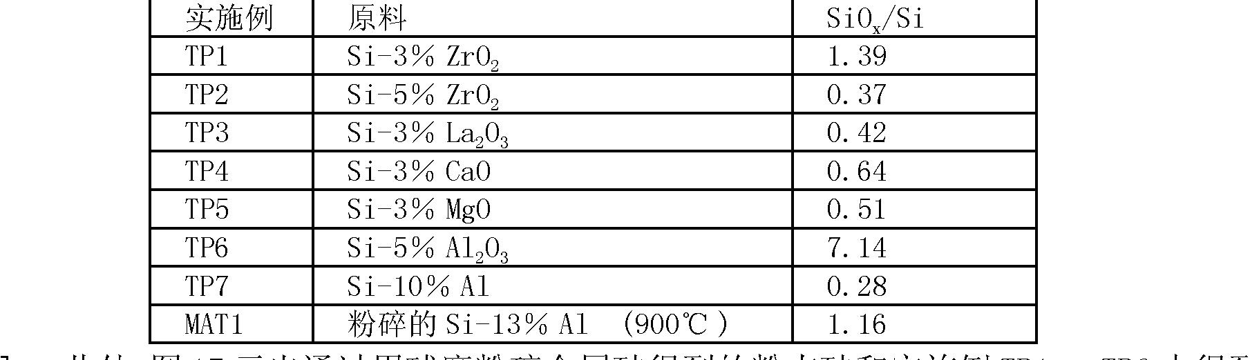 Figure CN101849306BD00382