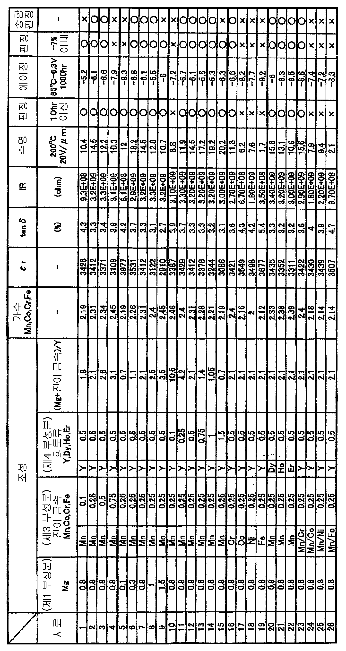 Figure 112008003307892-pct00001
