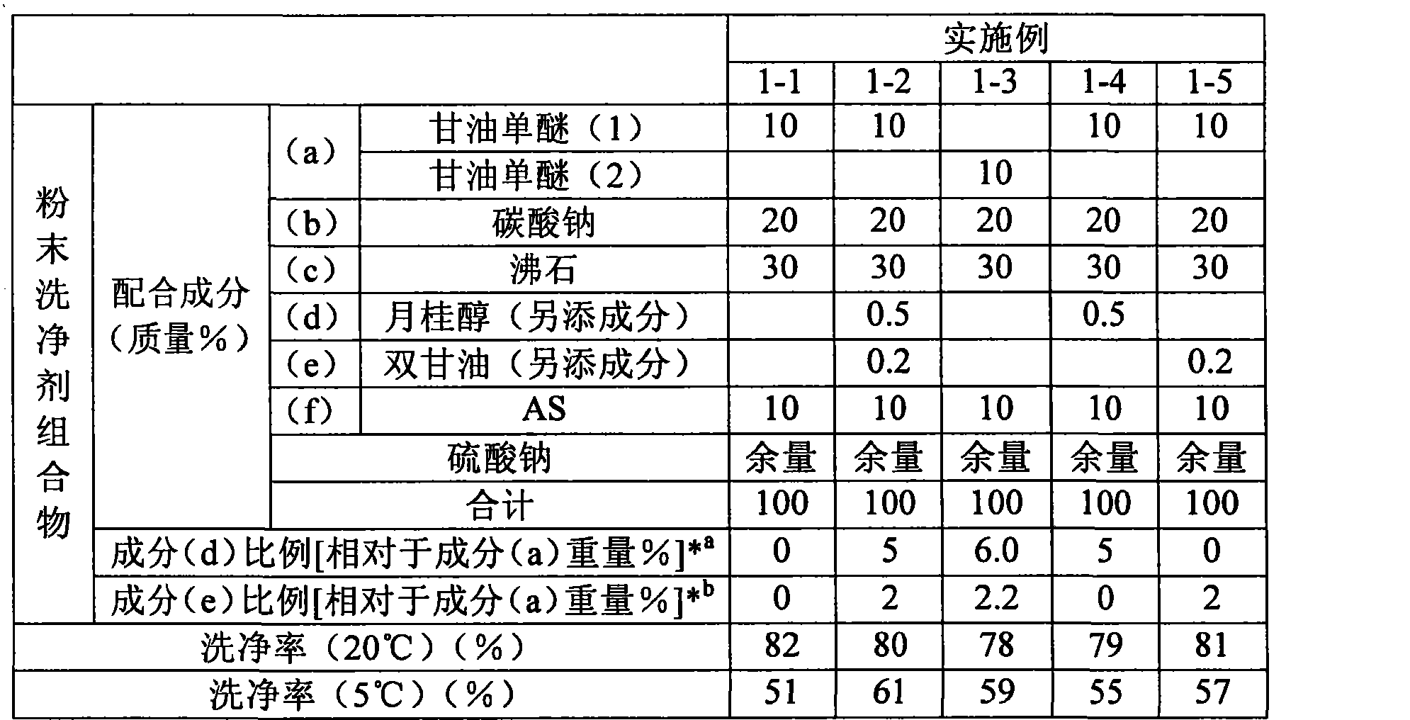 Figure CN101652464BD00101