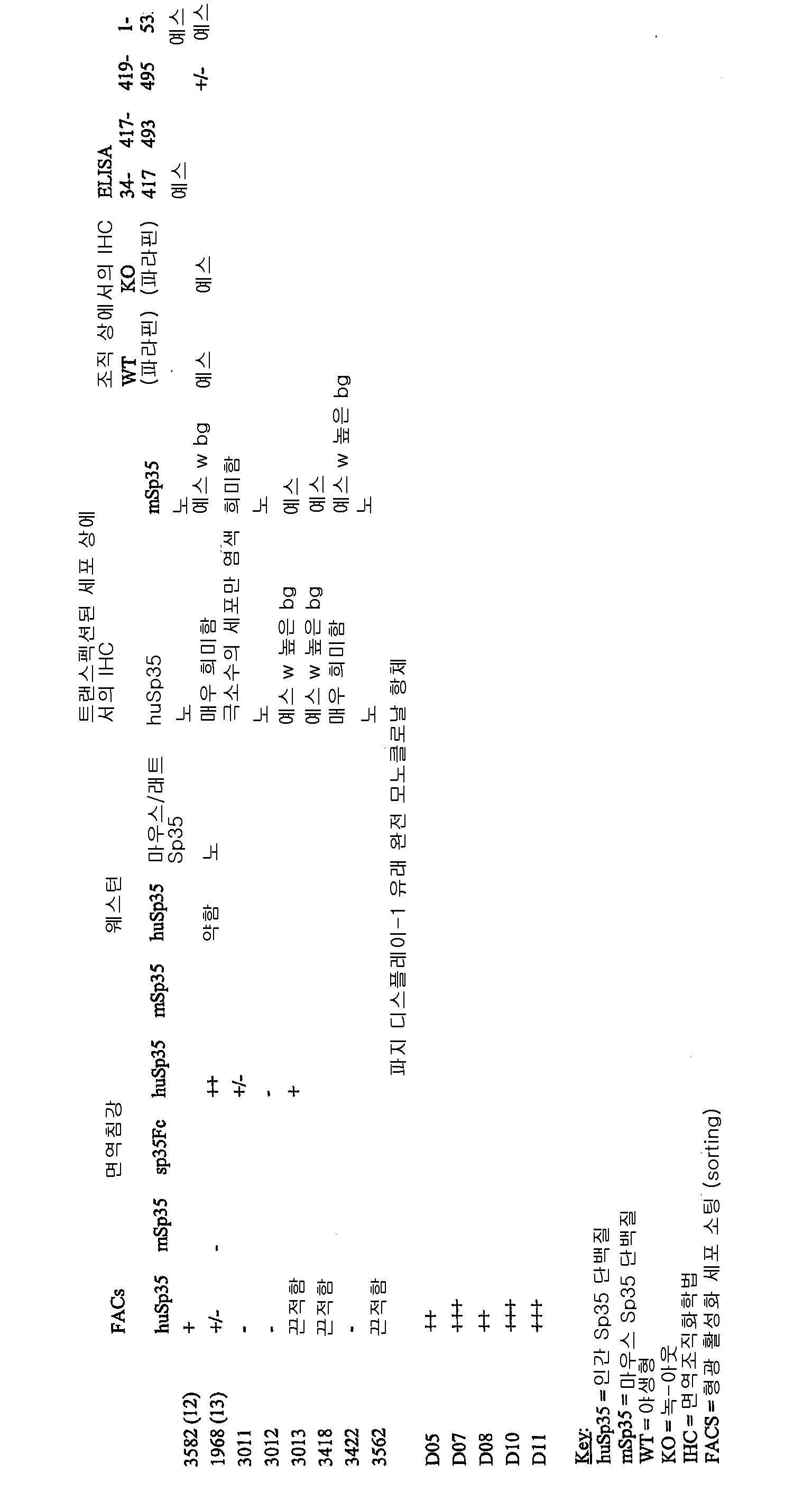 Figure 112008009625969-pct00011
