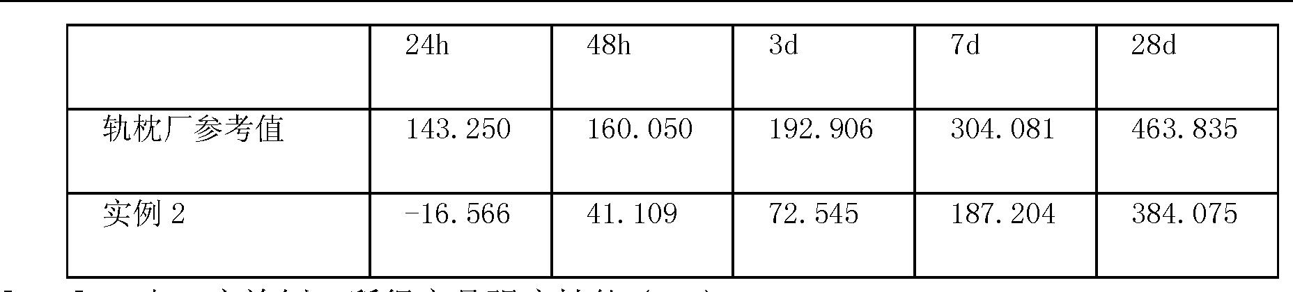 Figure CN102557563AD00071