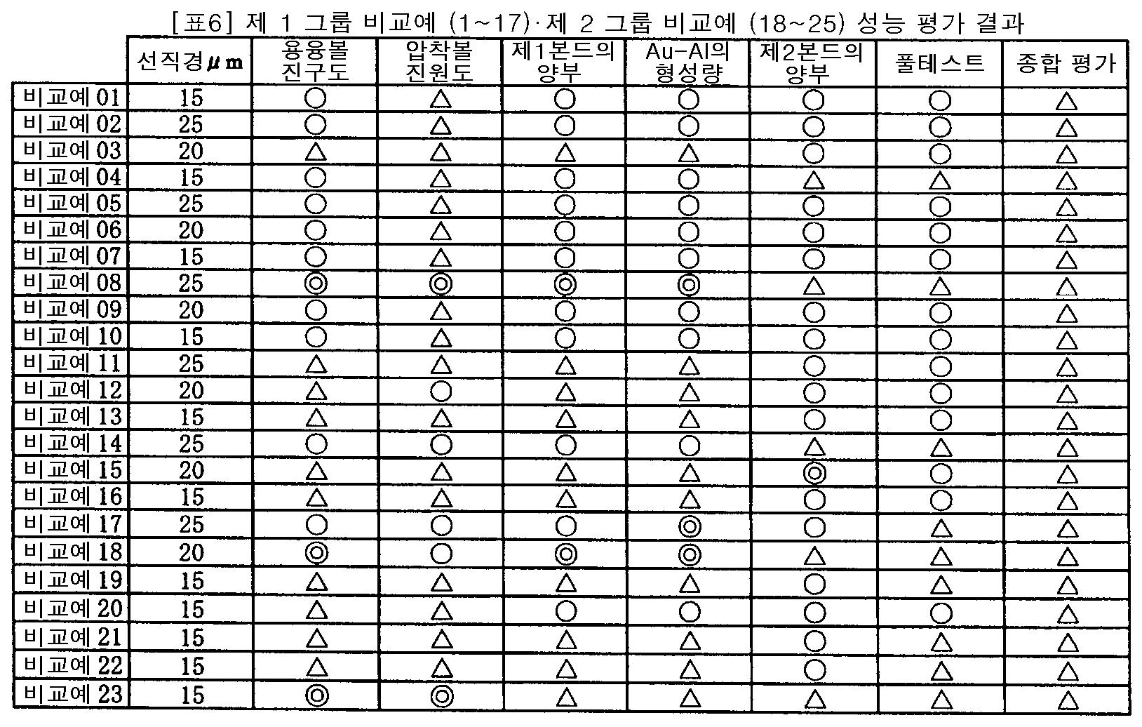 Figure 112007032116363-pct00006