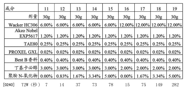 Figure CN103732730AD00391
