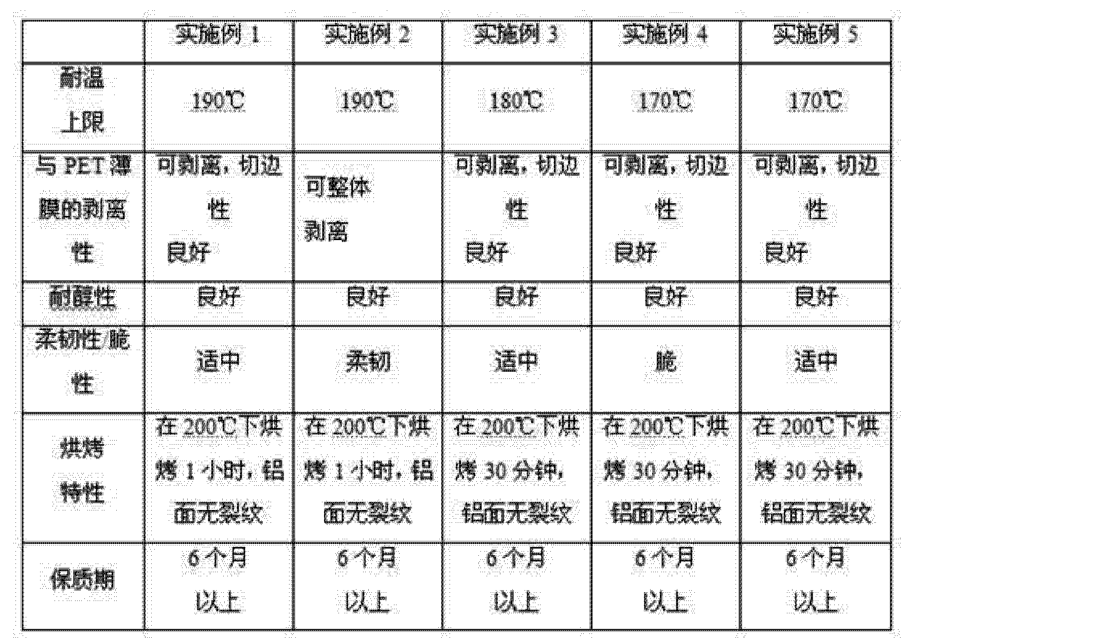 Figure CN103555180AD00071