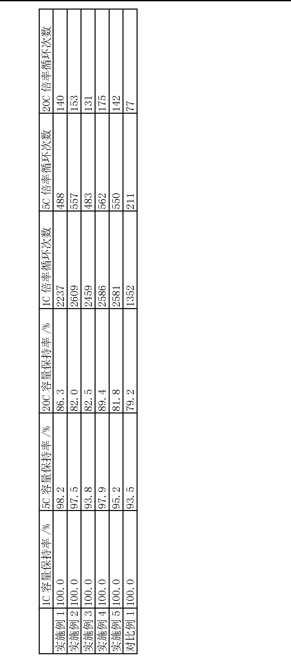 Figure CN103022415AD00101