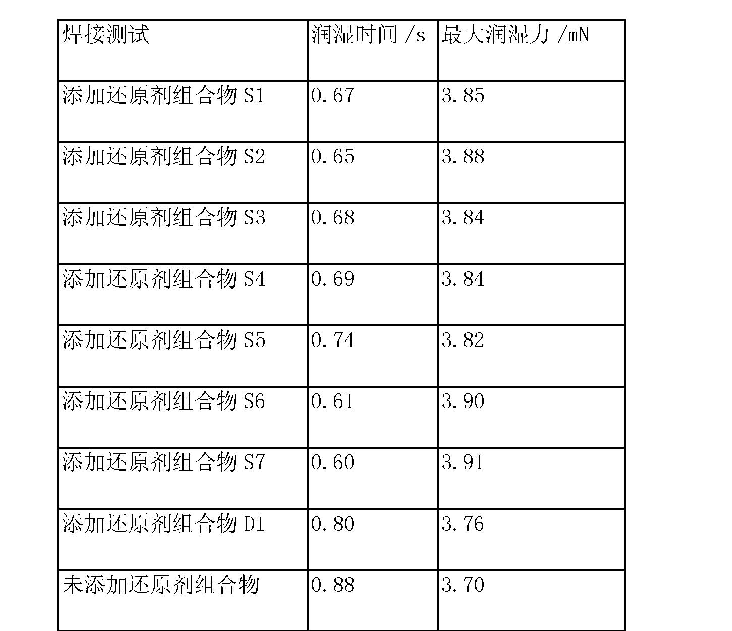 Figure CN103212921BD00111