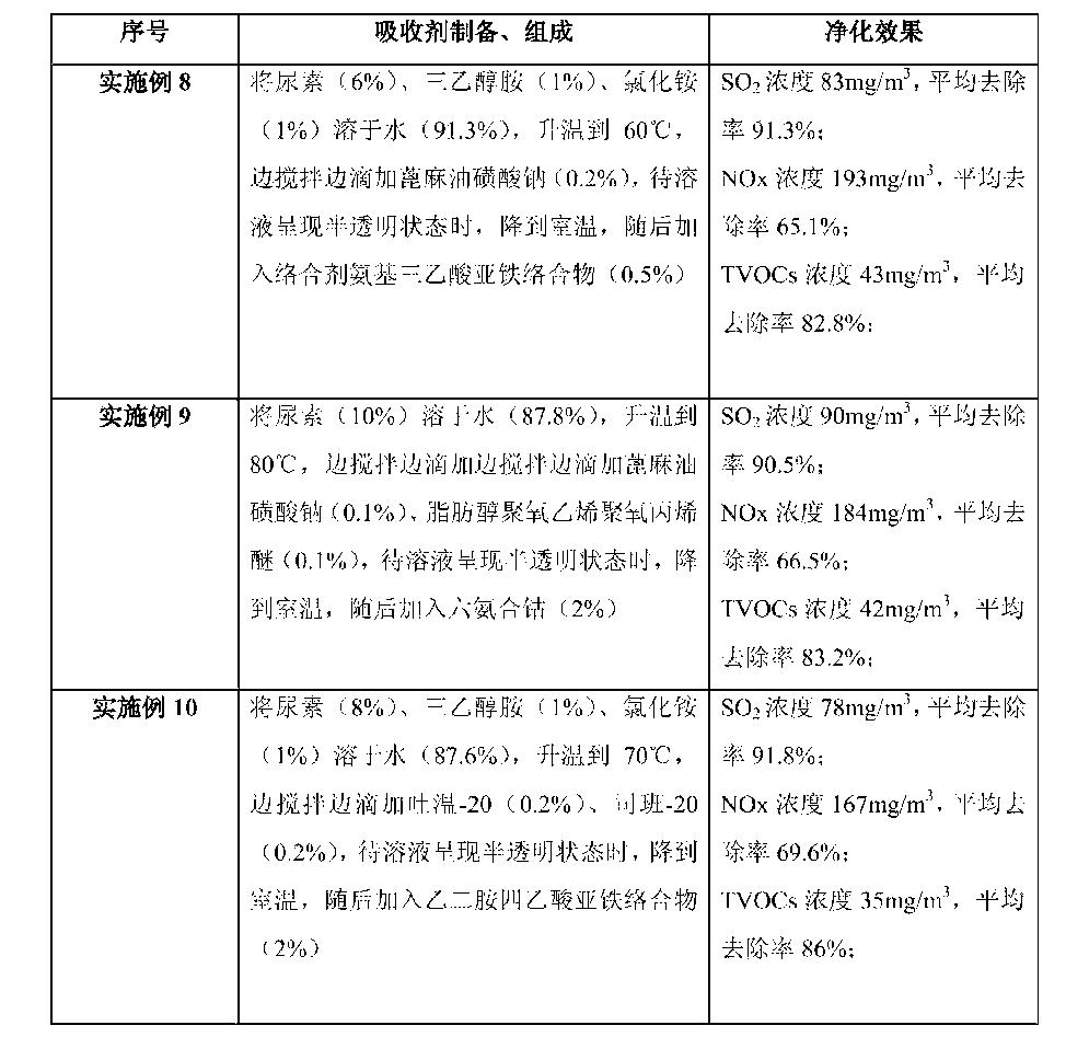 Figure CN103721550BD00091