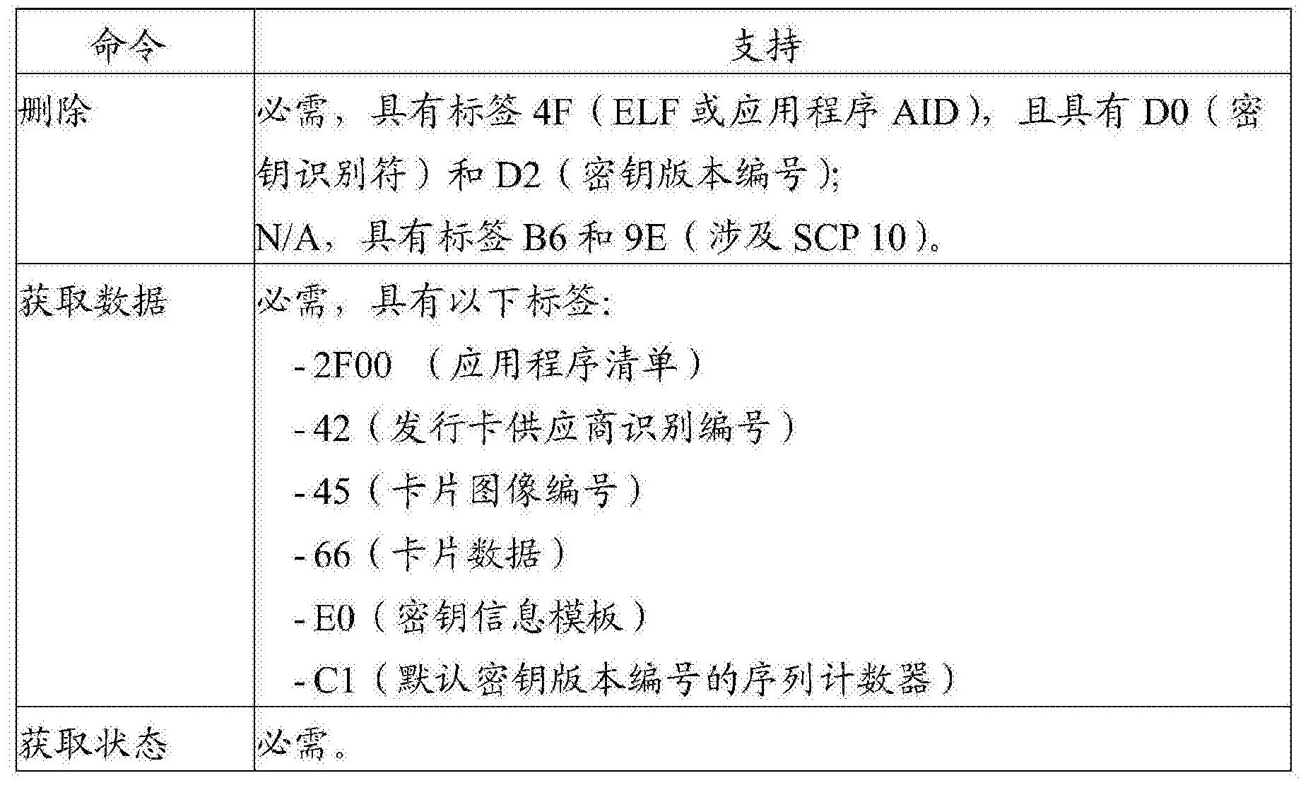 Figure CN104395909BD00192