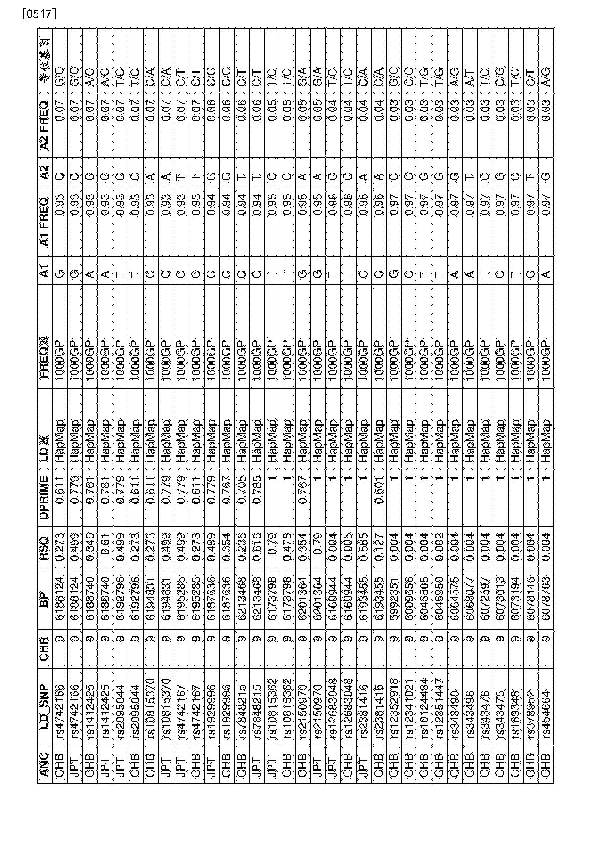 Figure CN107109494AD01881