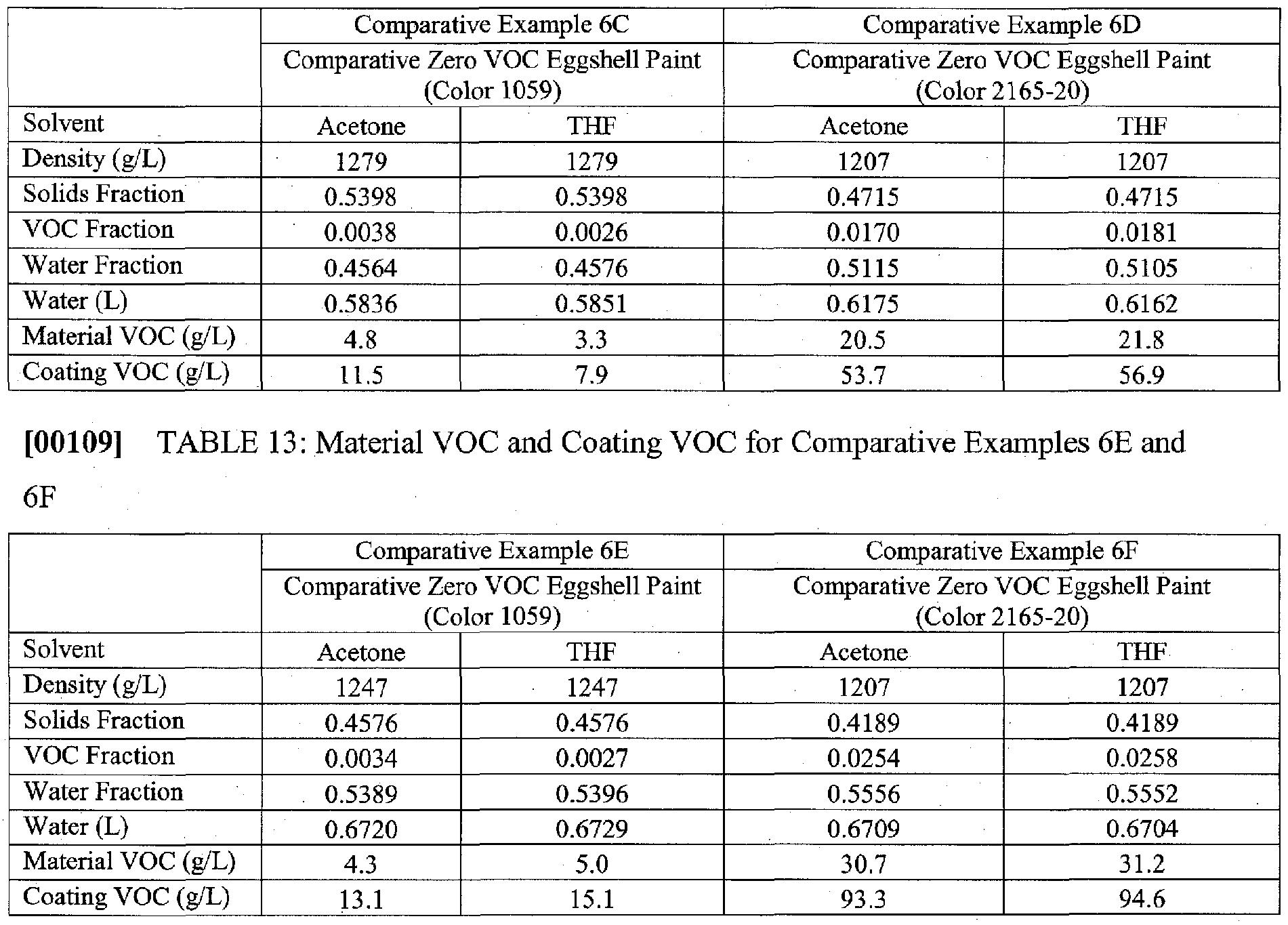 WO2010008713A1 - Aqueous coating compositions with de minimis