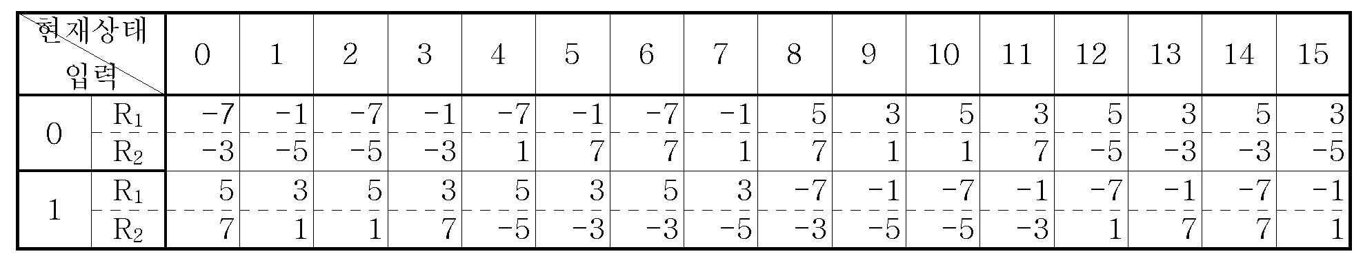 Figure 112005051695892-pat00023