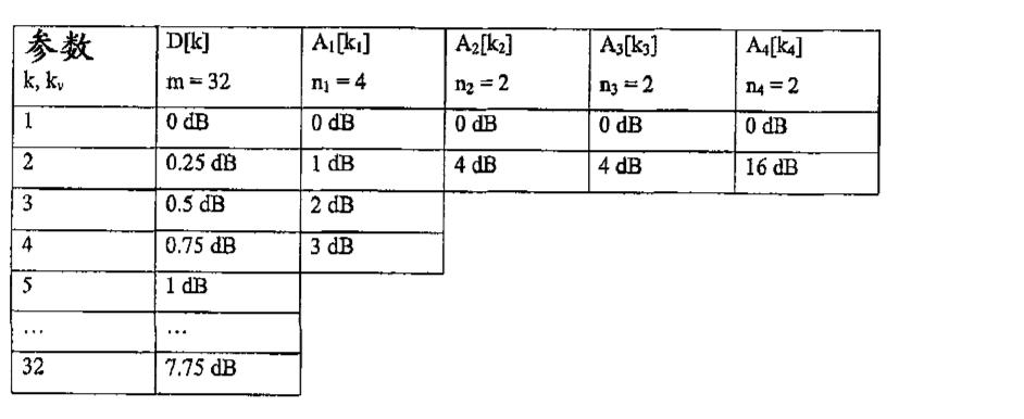 Figure CN1784837BD00051