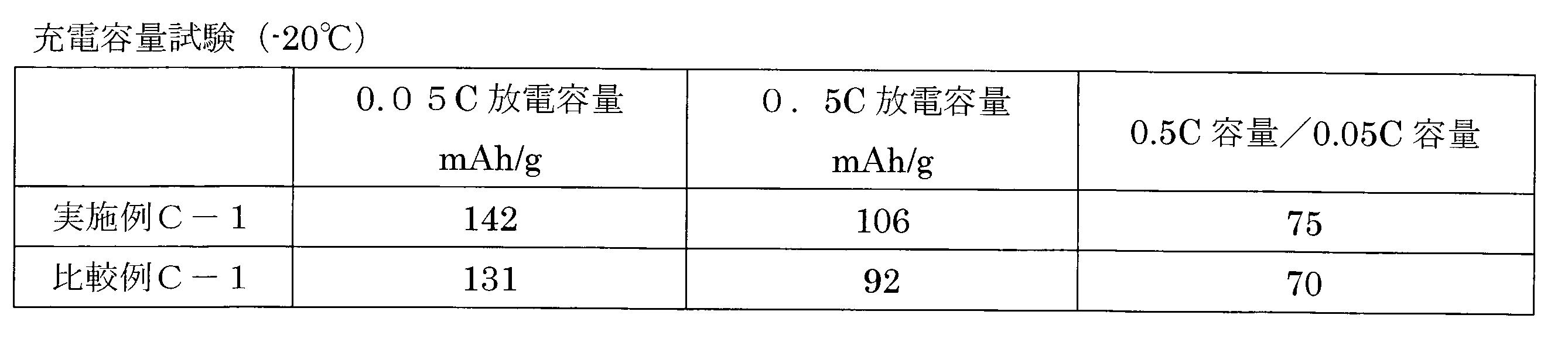 Figure JPOXMLDOC01-appb-T000037