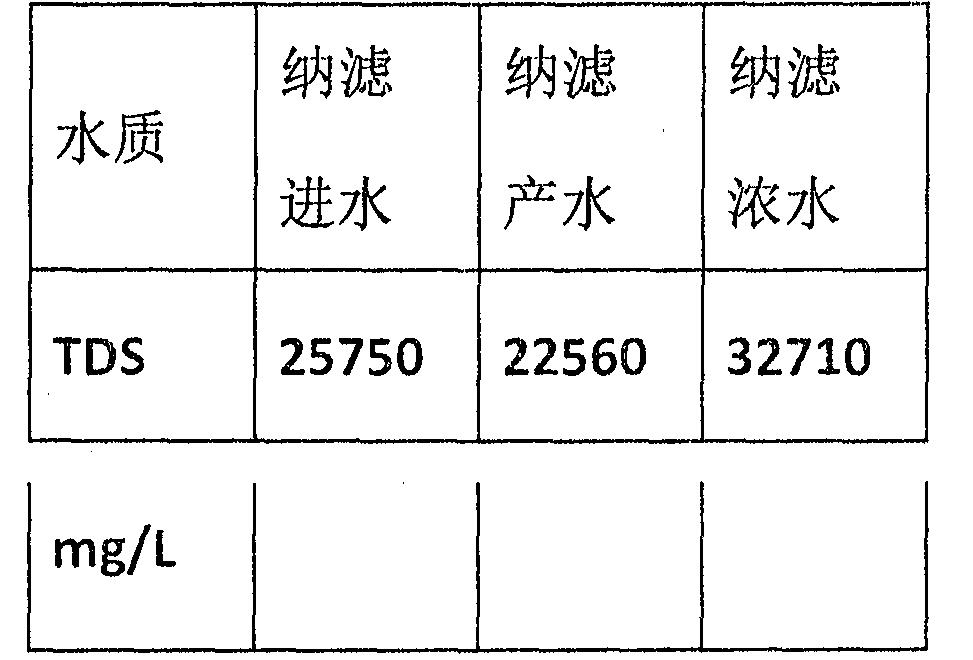 Figure CN104692574BD00102