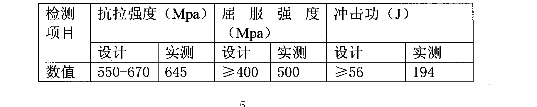 Figure CN102248362AD00052