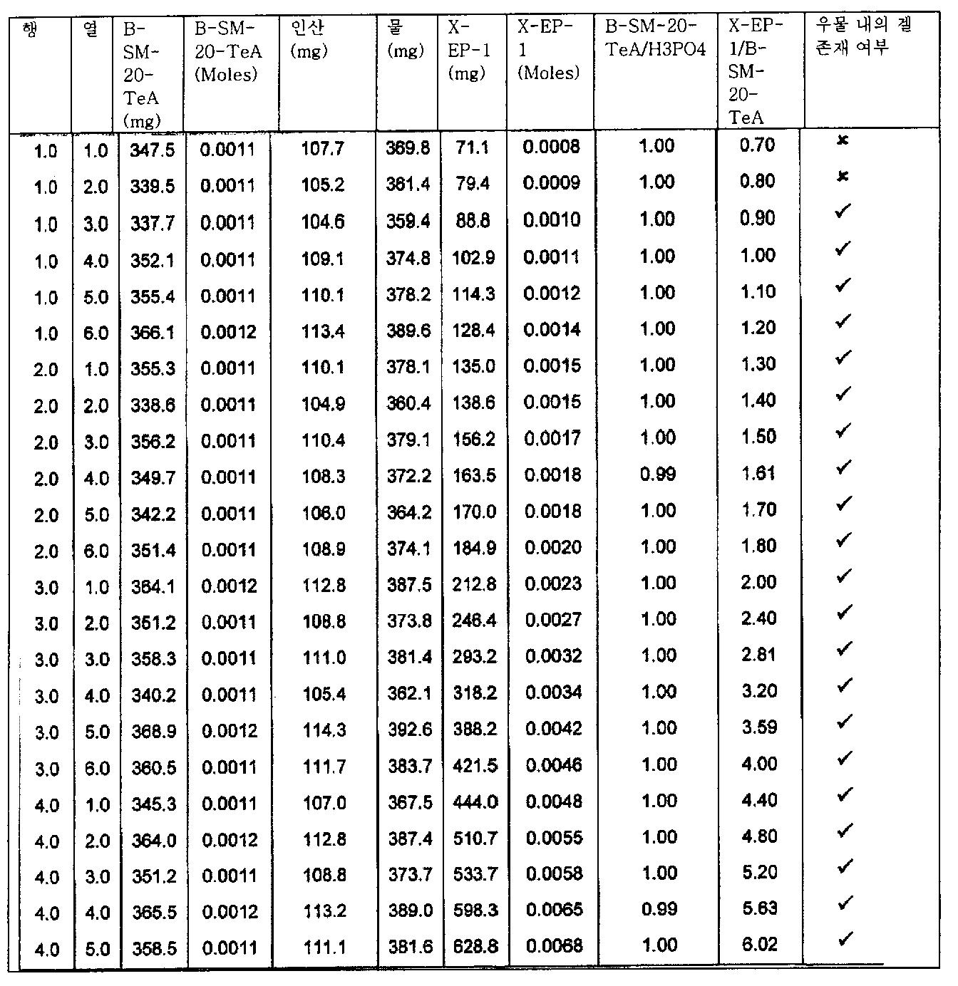 Figure 112006039282442-pct00054