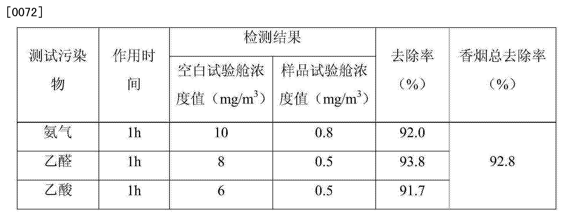 Figure CN104190167BD00101