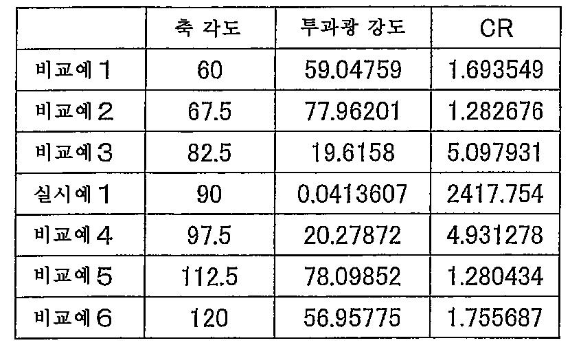 Figure 112010082521856-pct00001