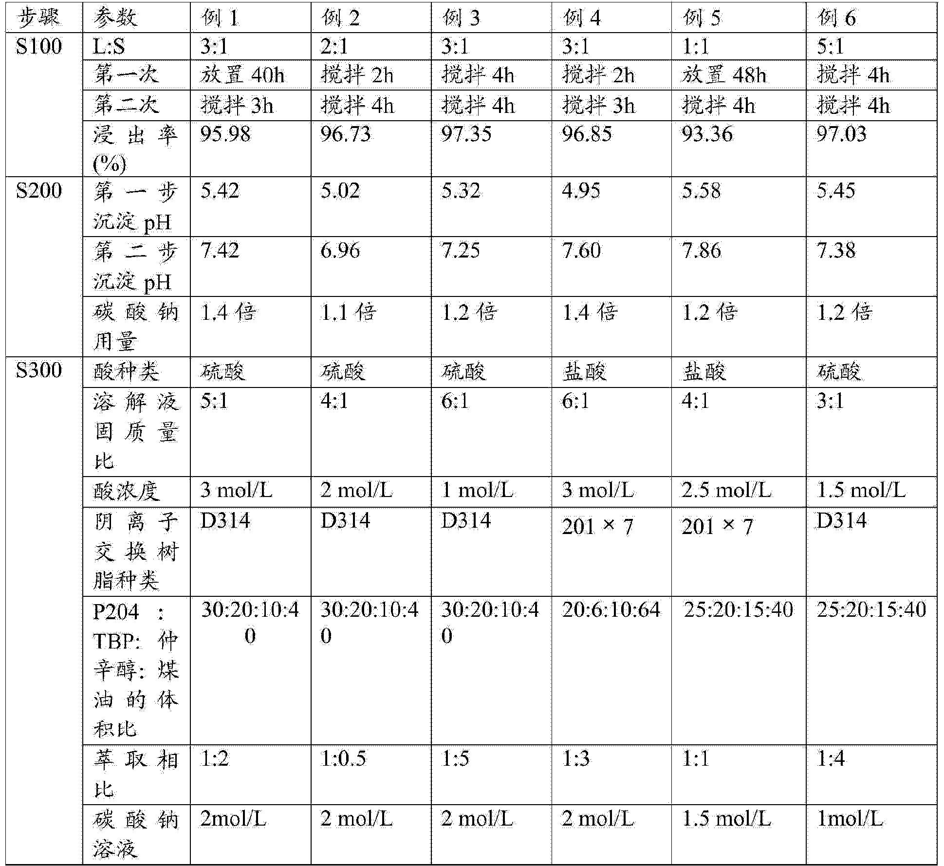Figure CN104498723AD00091