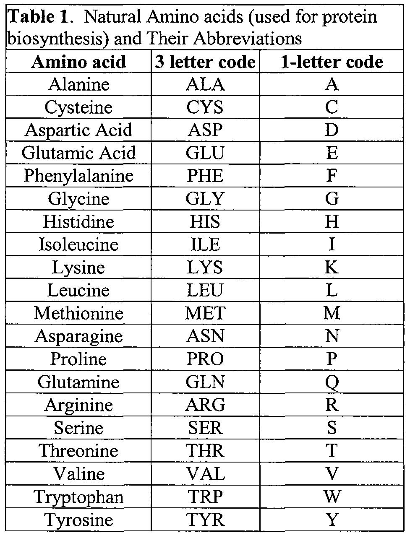 WO2009092071A2   Amino acid and peptide pro drugs of phenolic