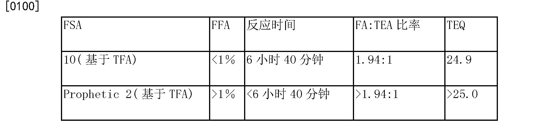 Figure CN105209589AD00132