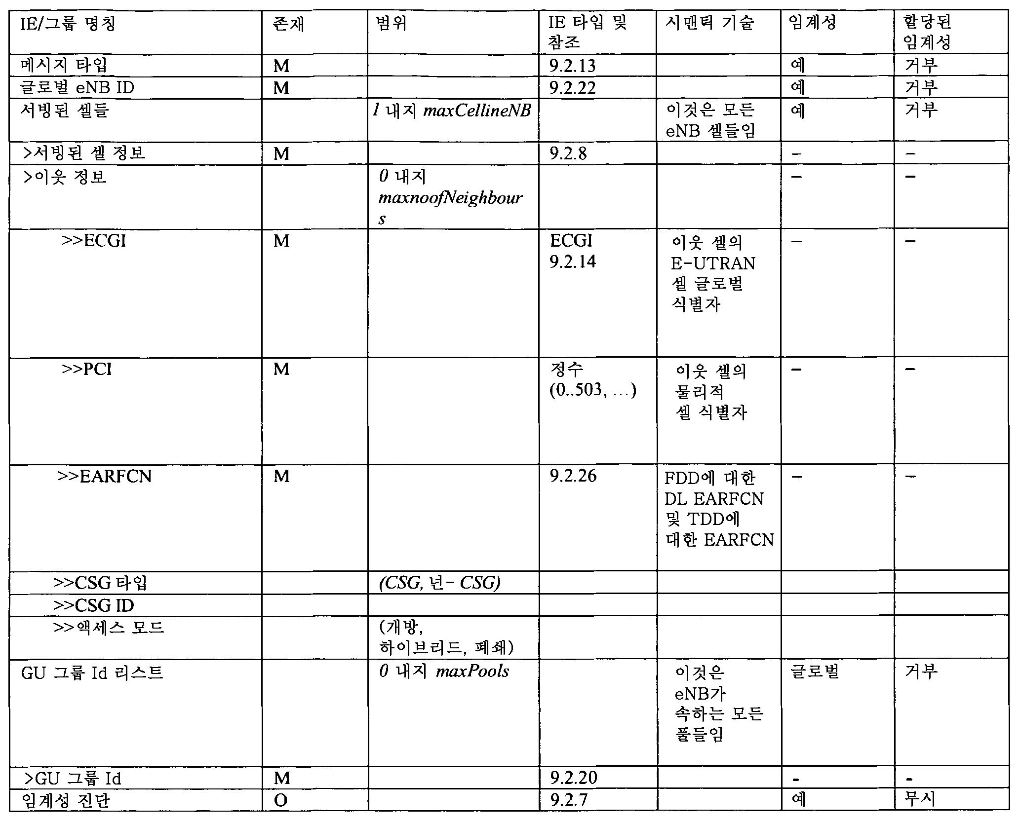 Figure 112012012836131-pct00016