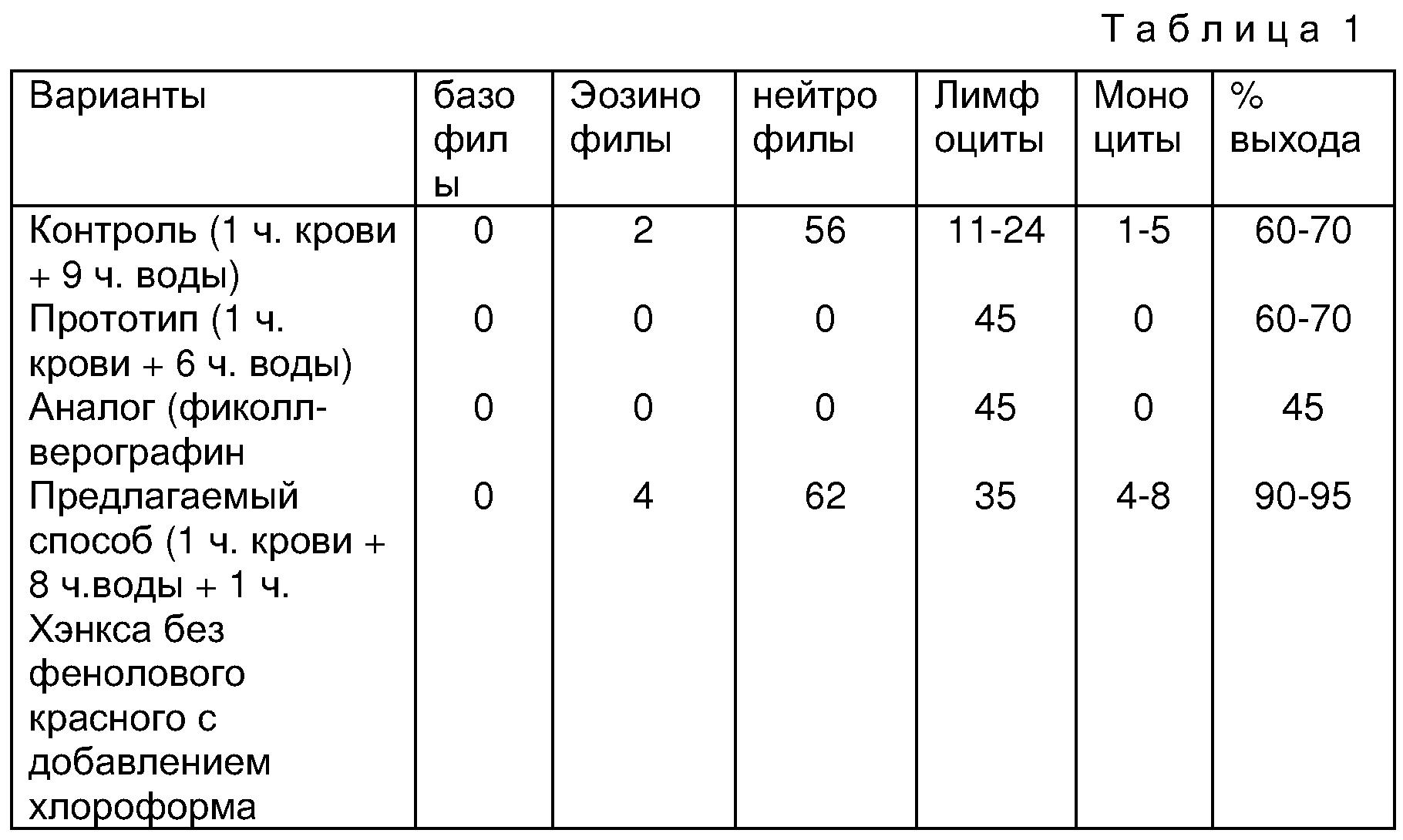 Лейкоциты в сперме 8 12