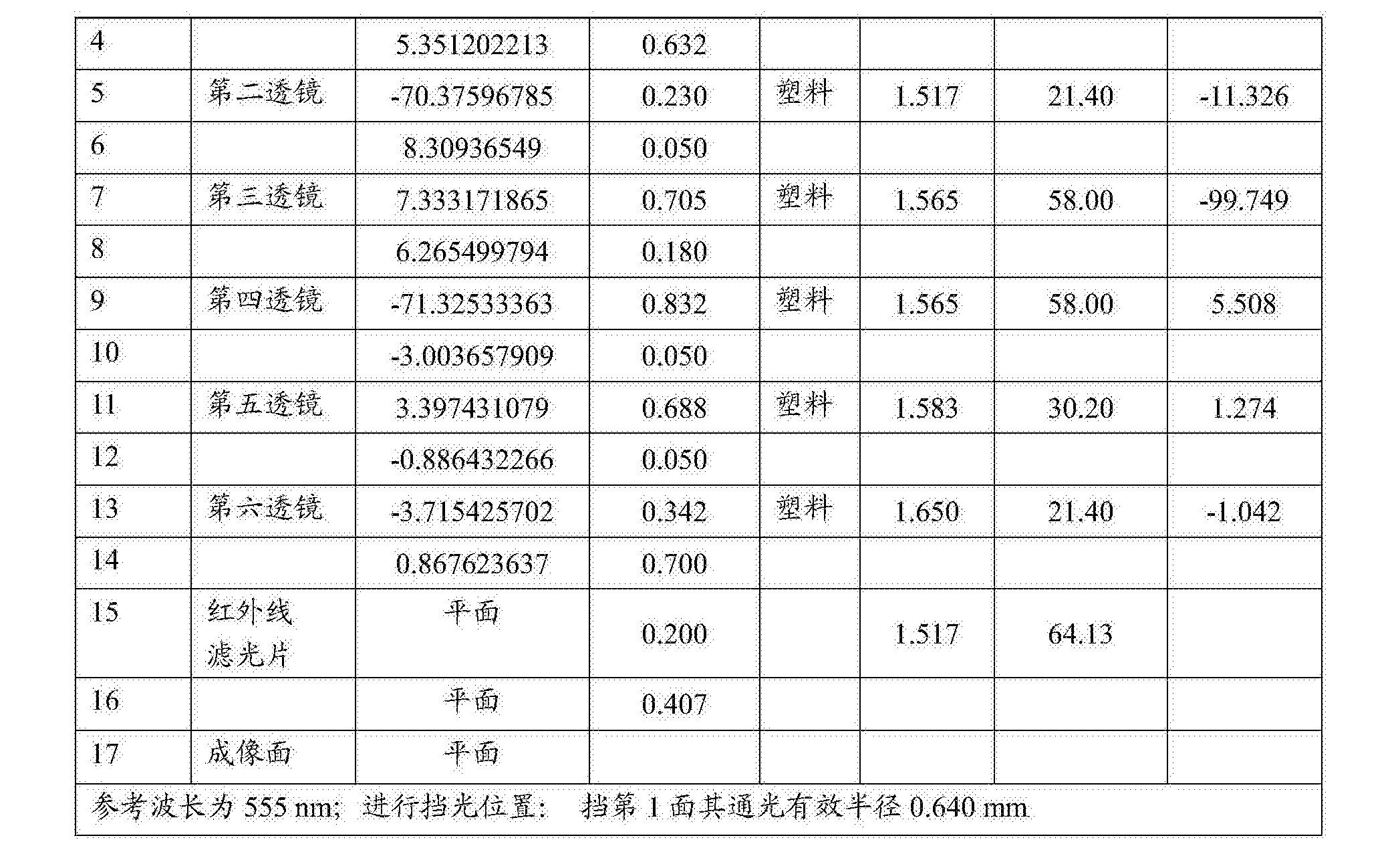 Figure CN108279482AD00531