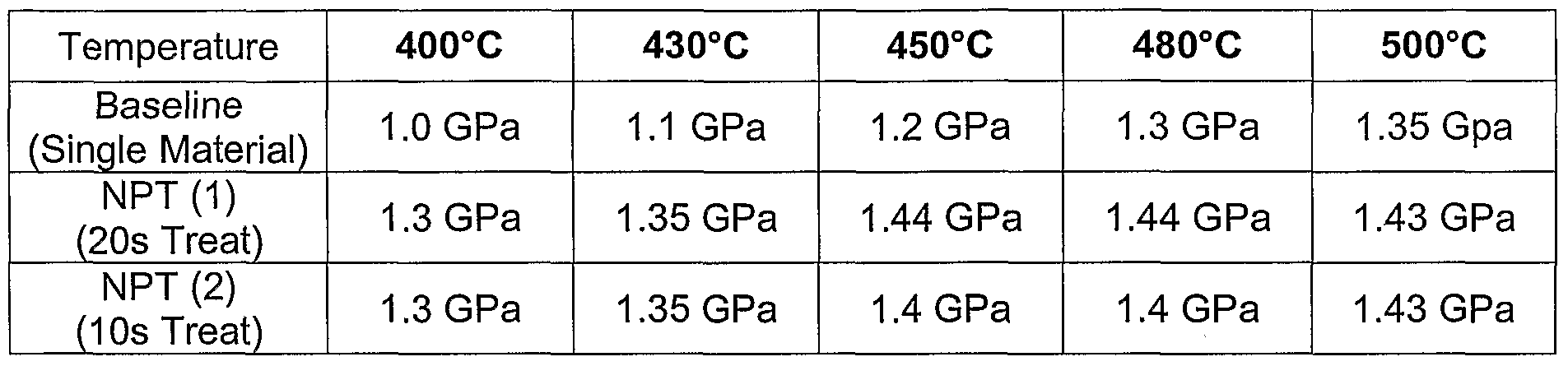 WO2006055459A2 - Tensile and compressive stressed materials for