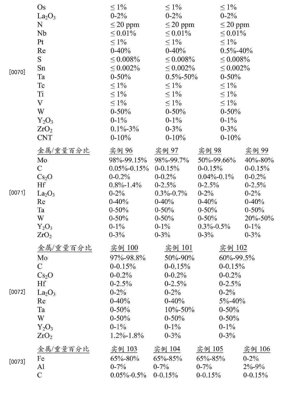 Figure CN105247092BD00261