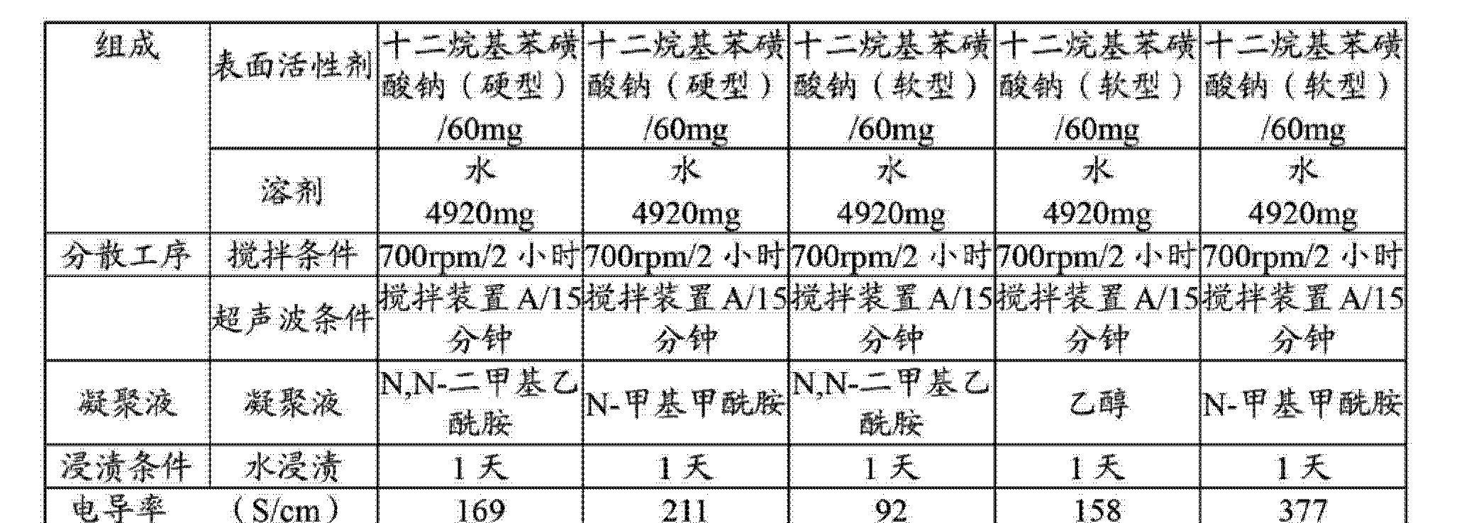 Figure CN103201418AD00191
