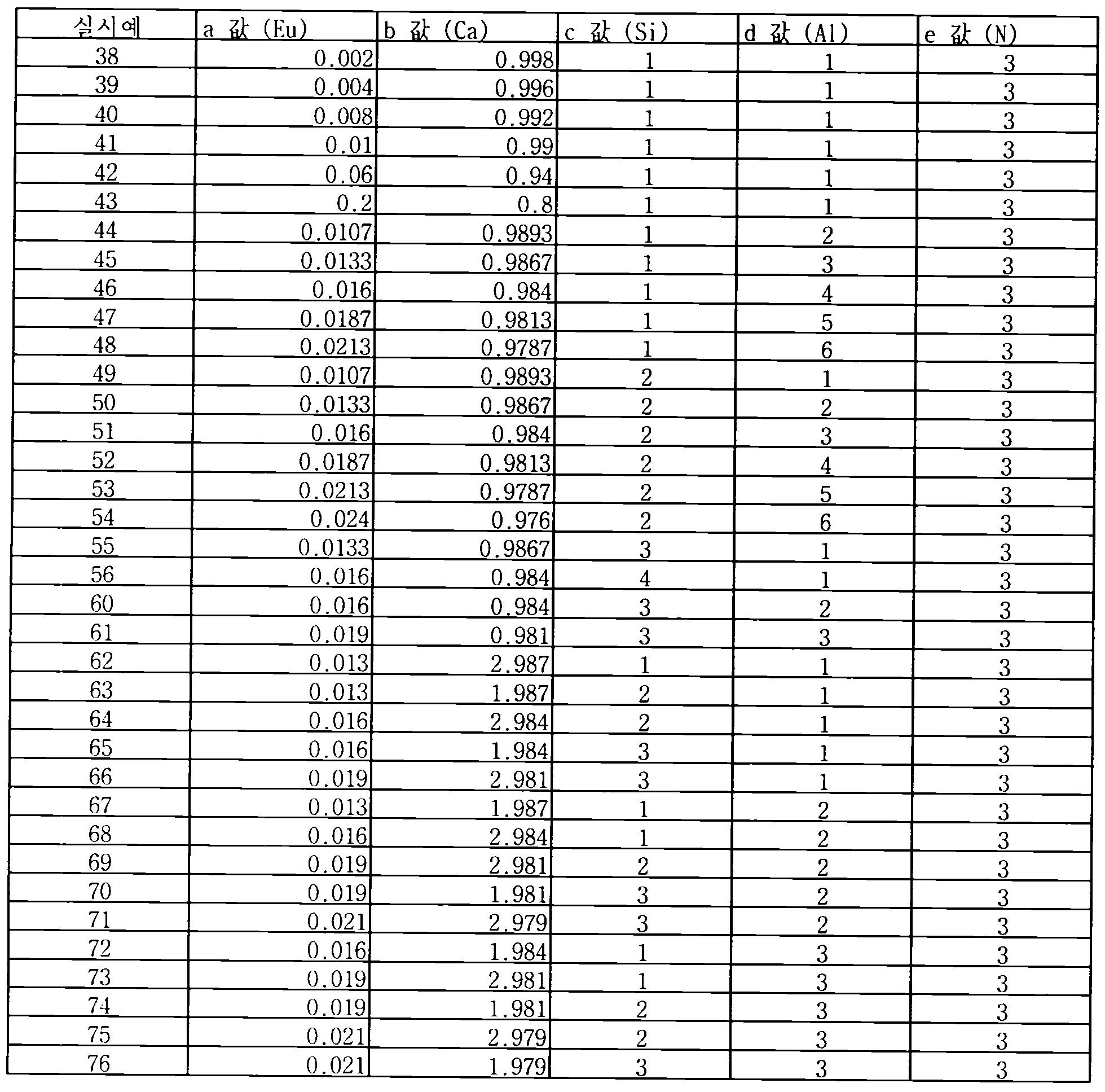Figure 112012500366502-pct00071
