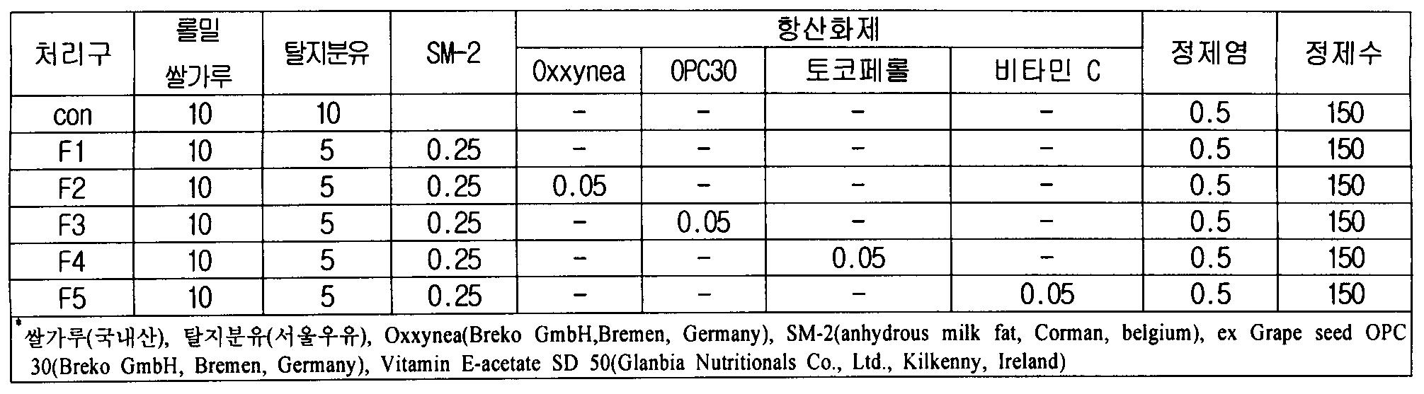 Figure 112010011519248-pat00011