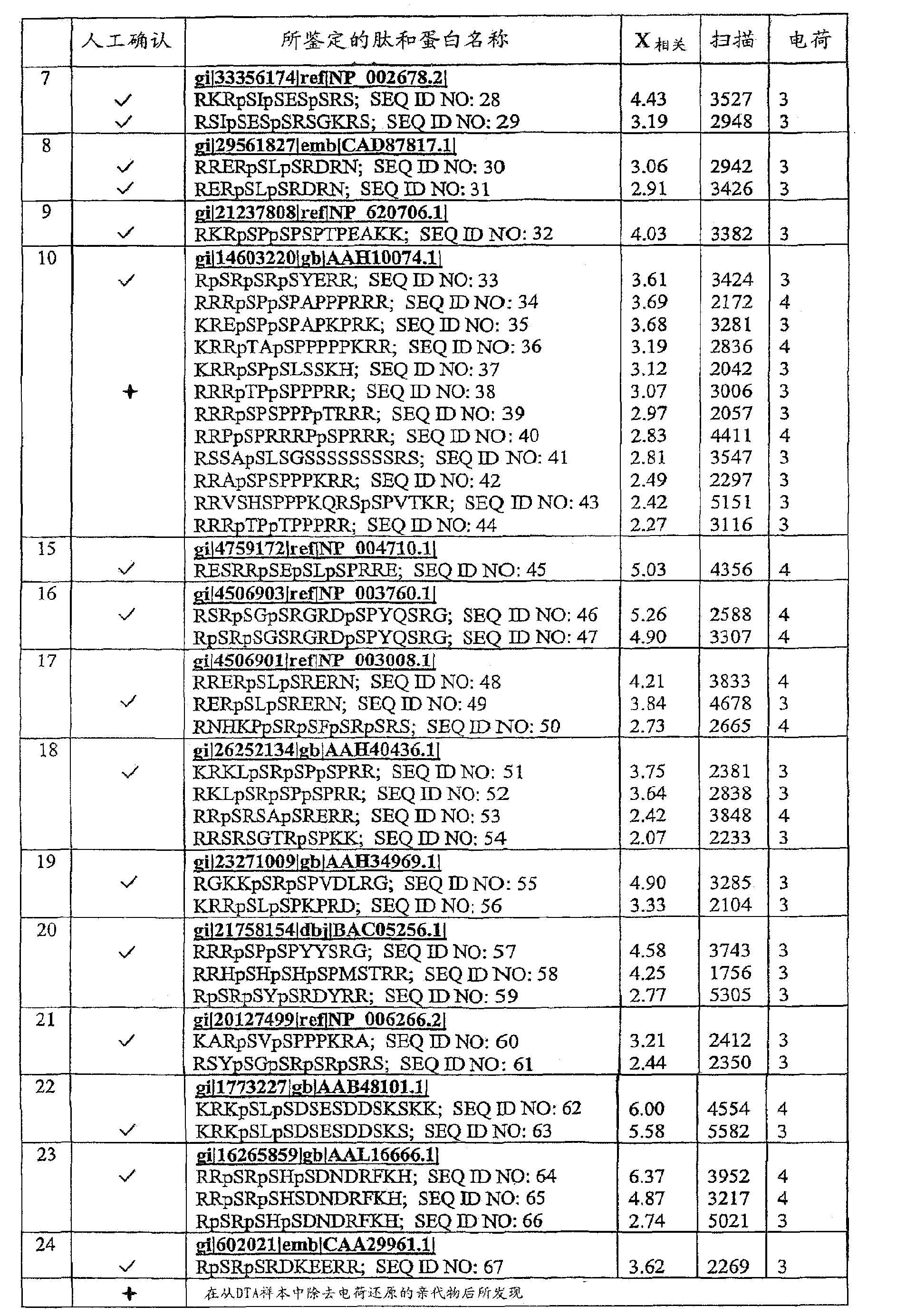 Figure CN101014857BD00341