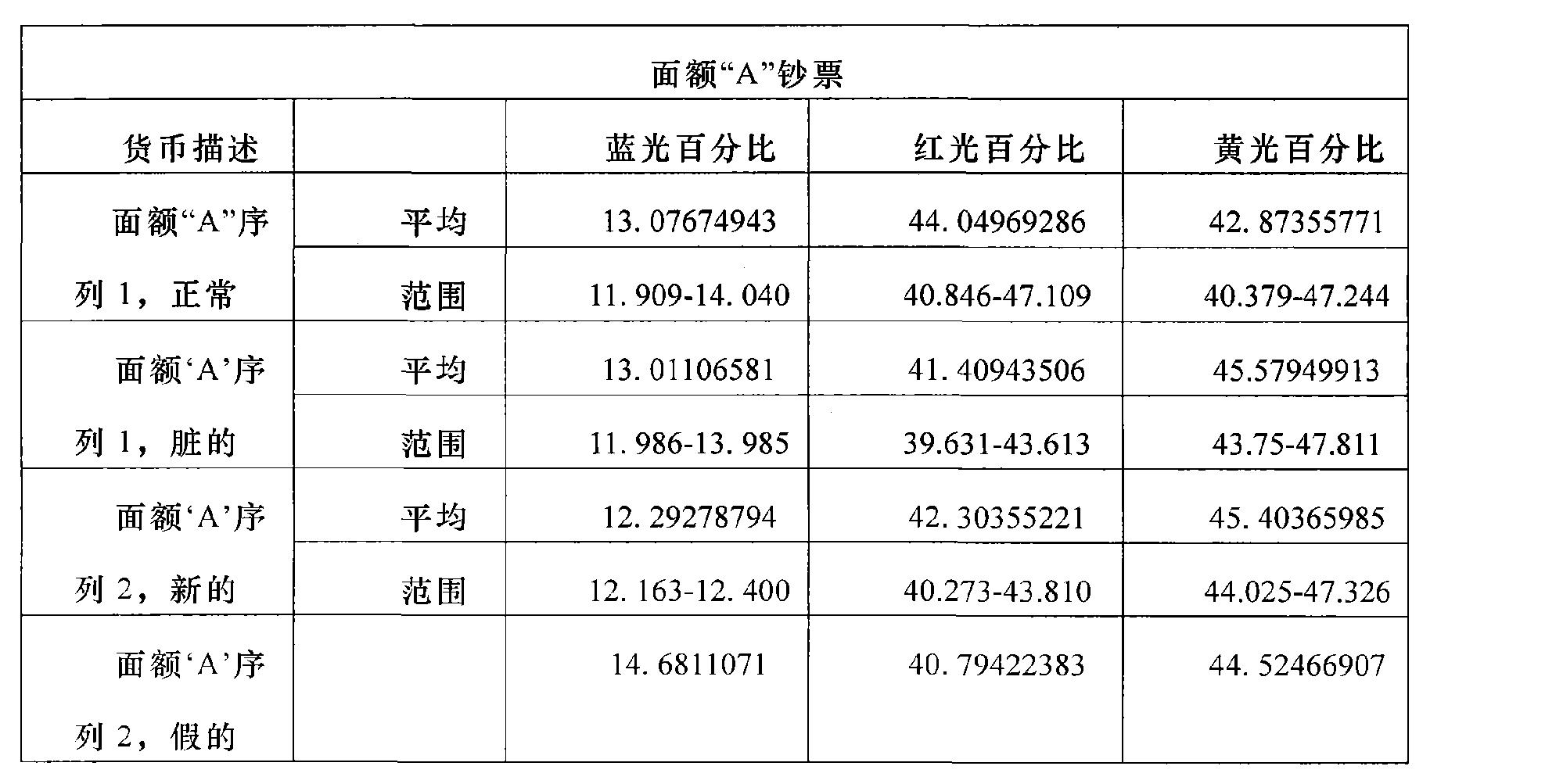 Figure CN1950857BD00171