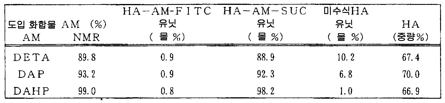 Figure 112007026780903-PCT00024