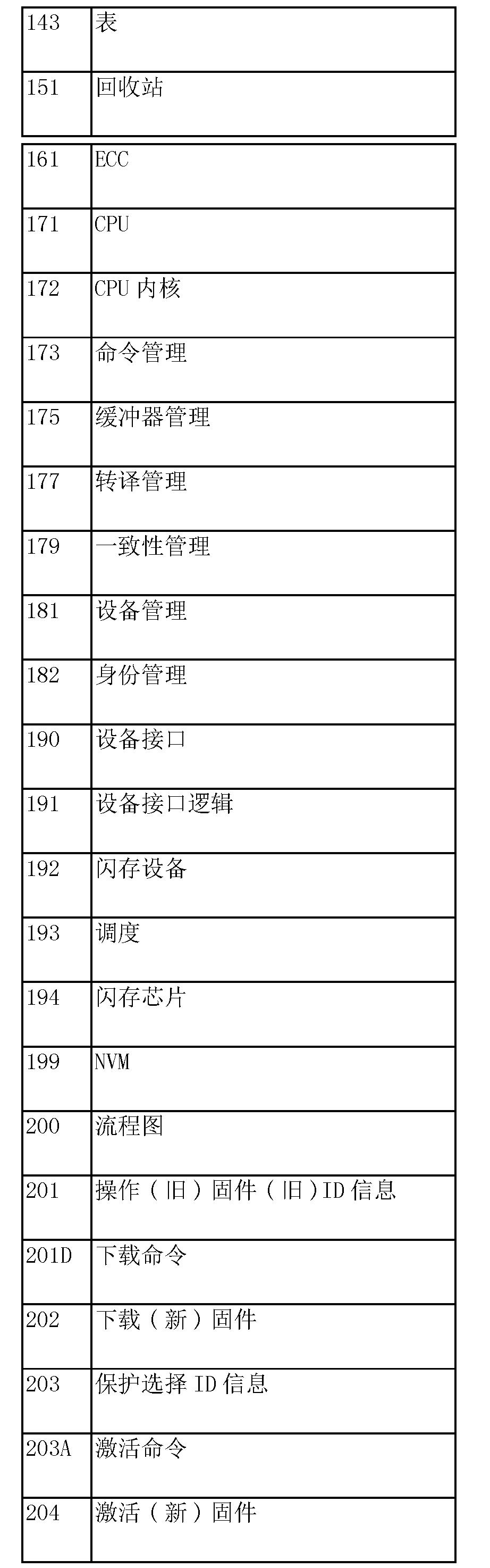 Figure CN105159699AD00071