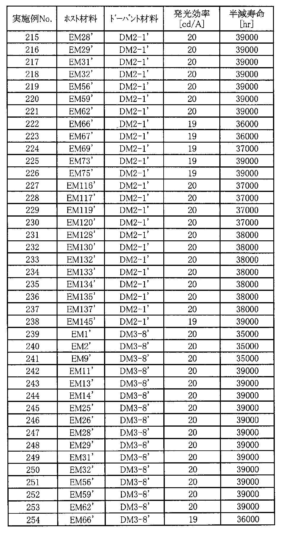 Figure JPOXMLDOC01-appb-T000131