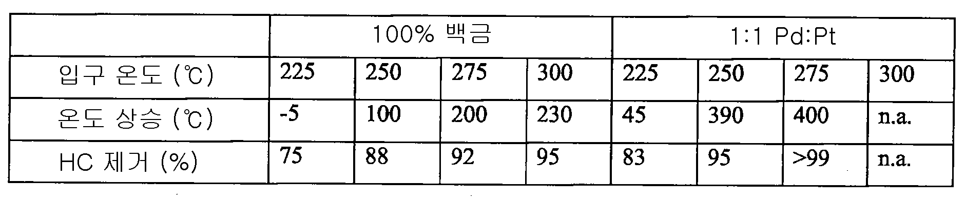 Figure 112007037513594-pct00001