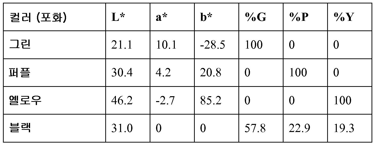 Figure 112012104408712-pct00009